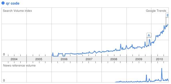 QR Code : Google Trends