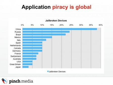 statistiques iphone jailbreak