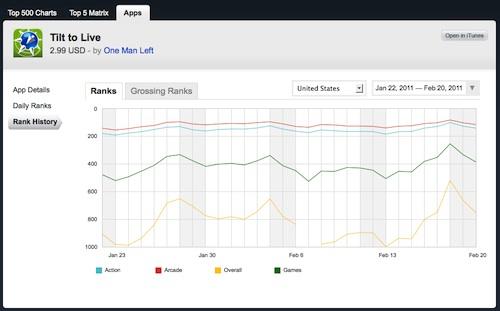 Appannie : graphs de classement