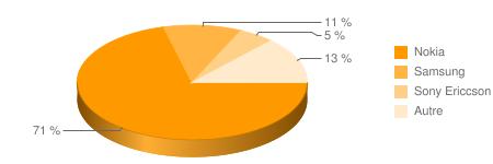 graphe-smartphone-inde