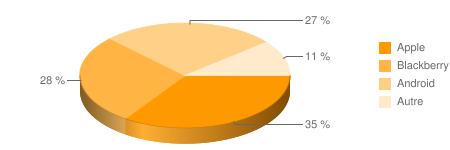 graphe-smartphone-usa