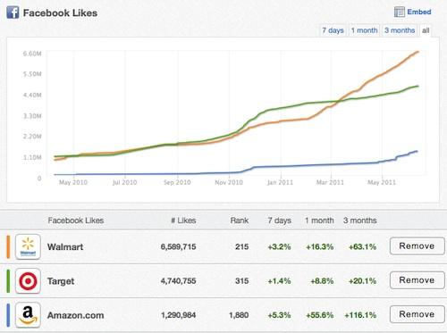 Comparaison de 3 comptes Facebook