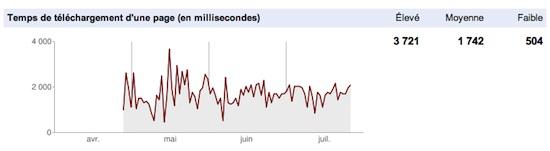 Google Webmaster Tools : vitesse du site