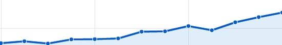 Les courbes de Google Analytics