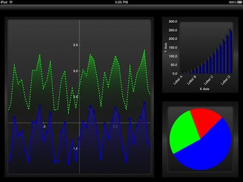 Core-plot : réaliser des graphiques sous iPhone et iPad