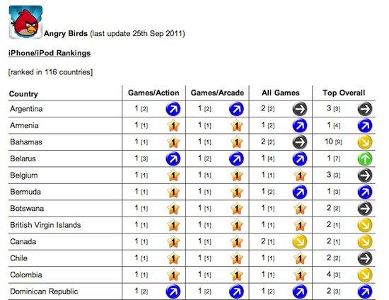 Classement d'Angry Birds dans les différents pays