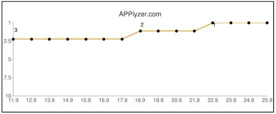 Applyser : outil d'analyse de classement iphone et ipad