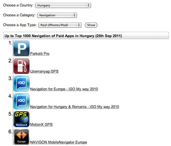 Applications populaires en Hongrie (catégorie navigation)