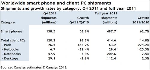 chiffres smartphones 2011 Les ventes de smartphones supérieures aux ventes PC