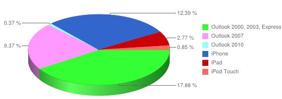 chart detail Parts de marché des clients mail / webmail