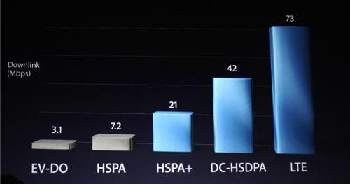 Puce 4G LTE pour le nouvel iPad