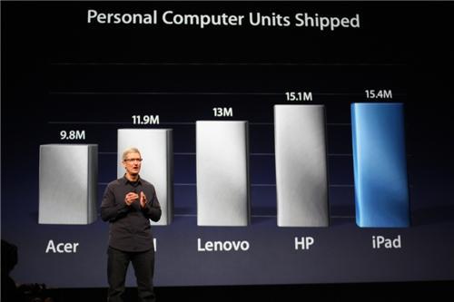 Derniers chiffres des ventes iPad