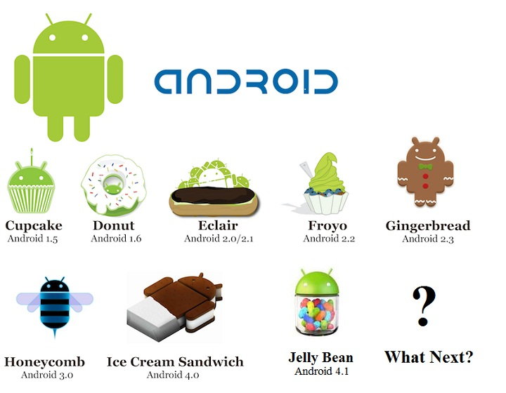 Android Versions Répartition des versions dAndroid