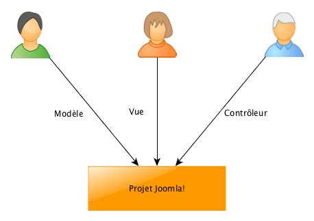 MVC : développement Informatique avec le patern Modèle Vue Contrôleur