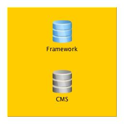 Joomla = CMS + Framework