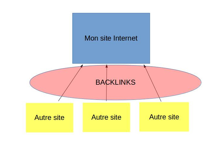 des backlinks